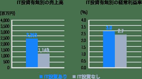 中小企業のIT投資の売上高・利益率のグラフ