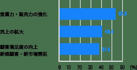 ホームページの活用効果のグラフ